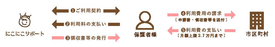 利用料金の給付は仙台市へ